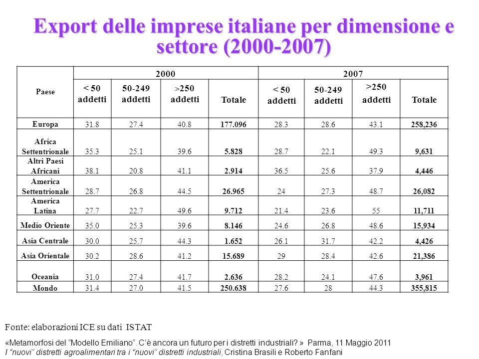 """Export delle imprese italiane per dimensione e settore (2000-2007) Fonte: elaborazioni ICE su dati ISTAT «Metamorfosi del """"Modello Emiliano"""". C'è anco"""