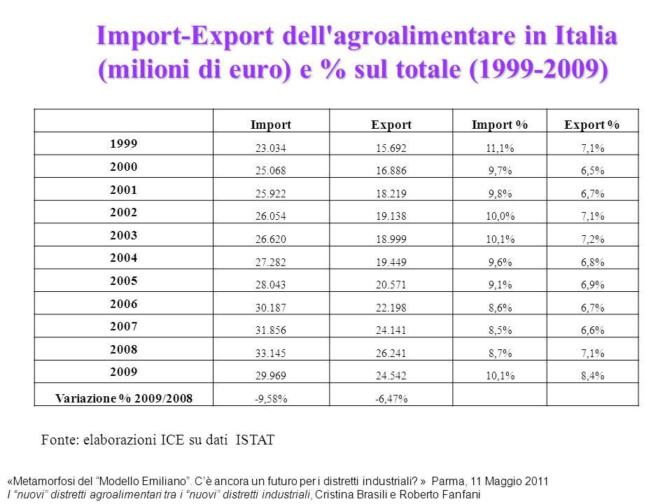 """Import-Export dell'agroalimentare in Italia (milioni di euro) e % sul totale (1999-2009) Fonte: elaborazioni ICE su dati ISTAT «Metamorfosi del """"Model"""