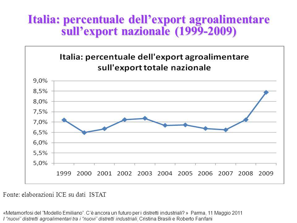 """Italia: percentuale dell'export agroalimentare sull'export nazionale (1999-2009) Fonte: elaborazioni ICE su dati ISTAT «Metamorfosi del """"Modello Emili"""