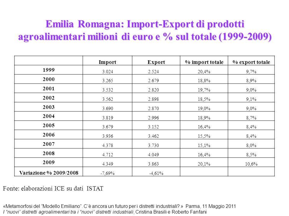 Emilia Romagna: Import-Export di prodotti agroalimentari milioni di euro e % sul totale (1999-2009) Fonte: elaborazioni ICE su dati ISTAT «Metamorfosi