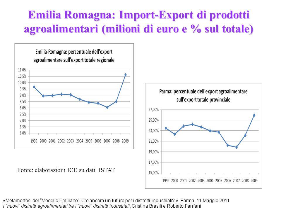 """Emilia Romagna: Import-Export di prodotti agroalimentari (milioni di euro e % sul totale) Fonte: elaborazioni ICE su dati ISTAT «Metamorfosi del """"Mode"""
