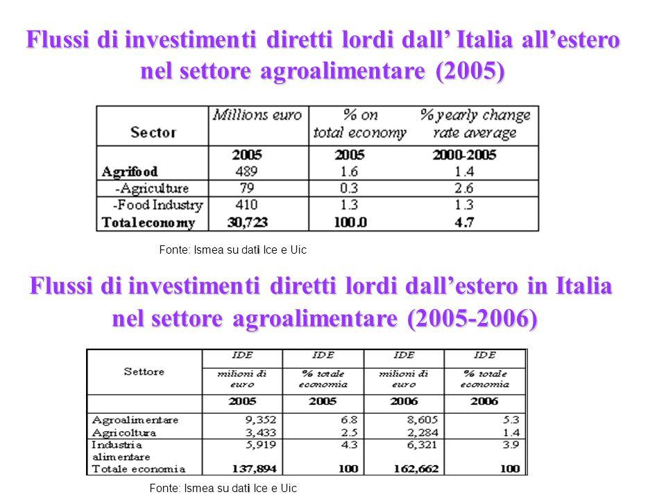 Flussi di investimenti diretti lordi dall' Italia all'estero nel settore agroalimentare (2005) Flussi di investimenti diretti lordi dall'estero in Ita