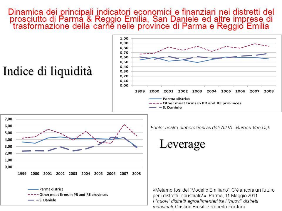 Leverage Indice di liquidità Dinamica dei principali indicatori economici e finanziari nei distretti del prosciutto di Parma & Reggio Emilia, San Dani