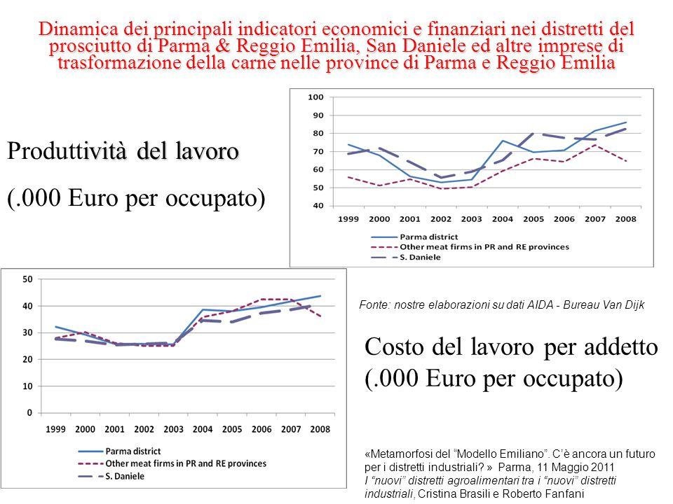 Costo del lavoro per addetto (.000 Euro per occupato) ività del lavoro Produttività del lavoro (.000 Euro per occupato) Dinamica dei principali indica