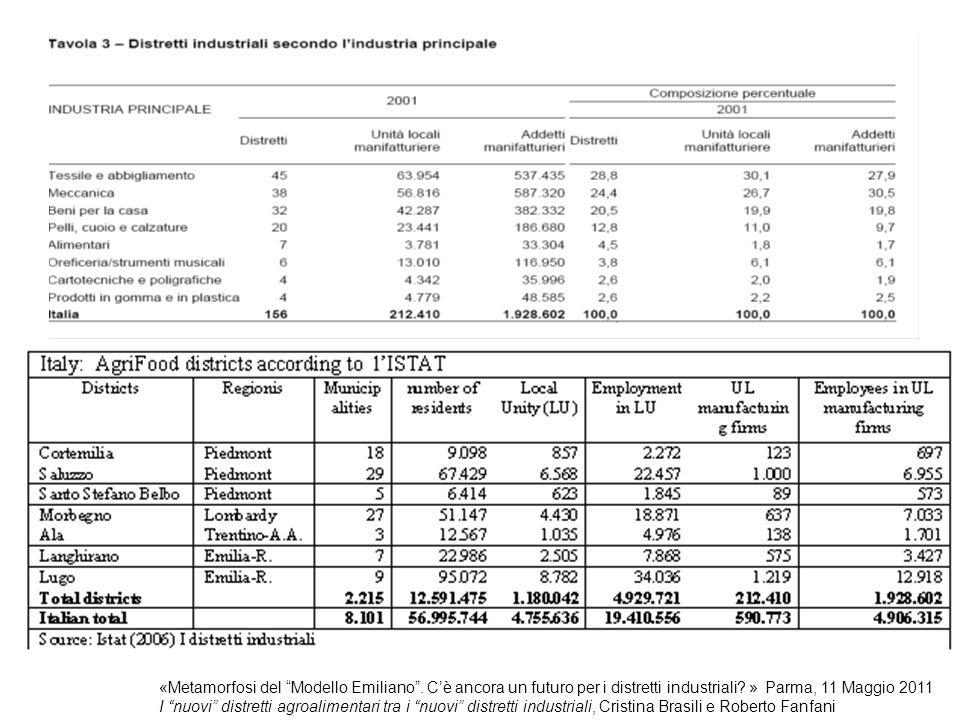 Le analisi dei principali indicatori economici e finanziari delle imprese basate sui bilanci dal 1999 al 2008 mostrano una tendenza alla convergenza dei risultati fra le imprese del distretto del prosciutto di Parma e le altre imprese della trasformazione della carne delle province di Parma e Reggio Emilia, anche se gli indicatori economici e finanziari delle imprese distrettuali rimangono elevati, e quindi permangono elementi di differenziazione inoltre… Le PMI (con meno di 250 occupati) dell'industria alimentare hanno mantenuto un'importanza molto elevata nelle esportazioni del settore con oltre il 65% del totale, contro una media del 52% dell' industria manifatturiera le diverse strategie di internazionalizzazione sono state caratterizzate de minori livelli di IDE verso le imprese alimentari rispetto agli altri settori caratterizzanti il Made in Italy e l'industria manifatturiera La delocalizzazione delle imprese di trasformazione alimentare è stata meno rilevante e non ha riguardato in particolare i processi produttivi «Metamorfosi del Modello Emiliano .