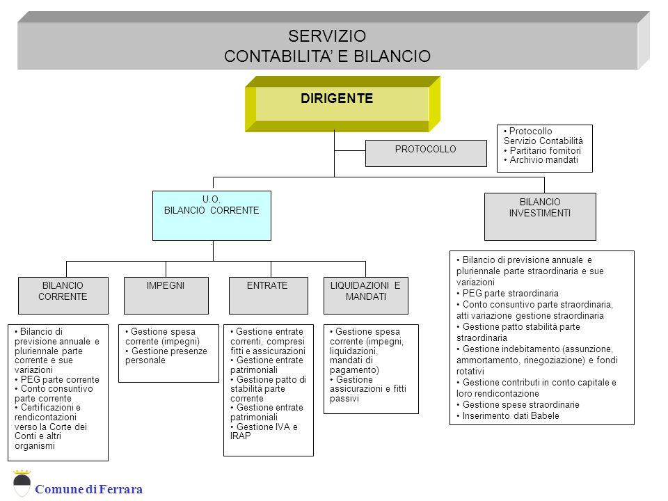 Comune di Ferrara DIRIGENTE SERVIZIO CONTABILITA' E BILANCIO Servizio Contabilità e Bilancio U.O.