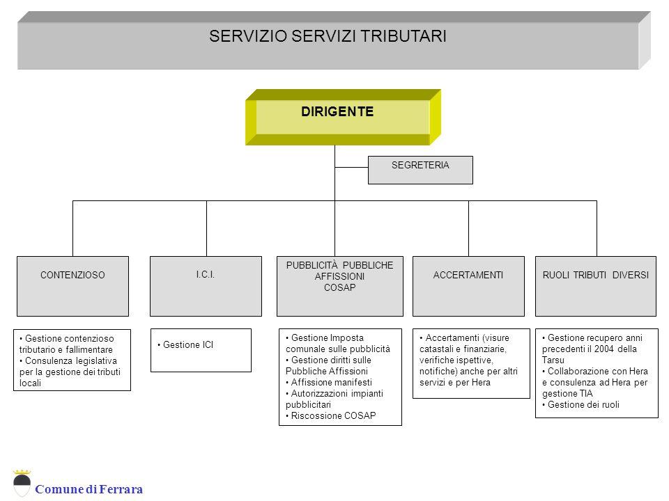 Comune di Ferrara DIRIGENTE SERVIZIO SERVIZI TRIBUTARI Servizio Tributi CONTENZIOSORUOLI TRIBUTI DIVERSI SEGRETERIA I.C.I.