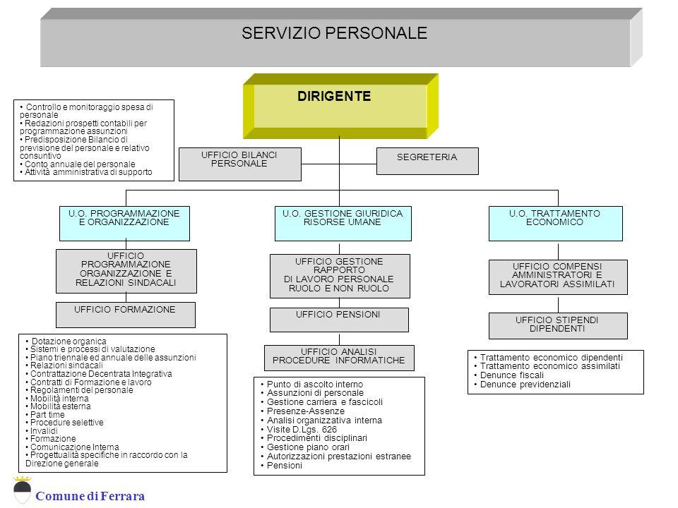 Comune di Ferrara DIRIGENTE SEGRETERIA SERVIZIO PERSONALE SERVIZIO ORGANIZZAZIONE FORMAZIONE E GESTIONE RISORSE UMANE UFFICIO BILANCI PERSONALE U.O.