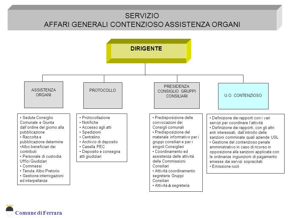 Comune di Ferrara DIRIGENTE SERVIZIO AFFARI GENERALI CONTENZIOSO ASSISTENZA ORGANI U.O.
