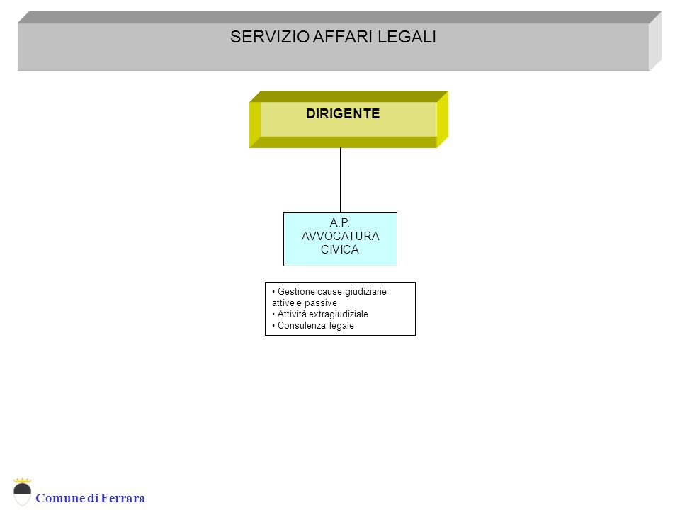 Comune di Ferrara DIRIGENTE SERVIZIO AFFARI LEGALI Servizio Affari Legali A.P.