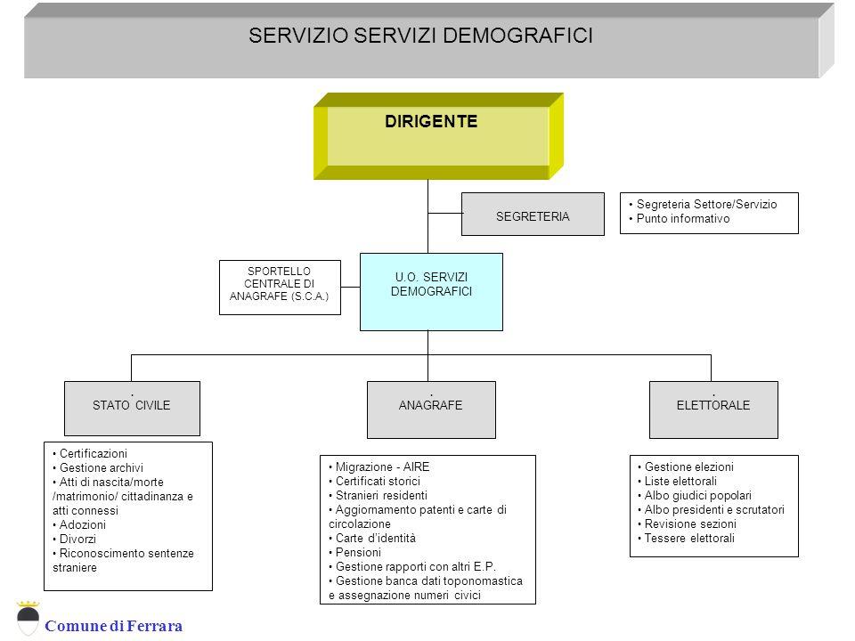 Comune di Ferrara DIRIGENTE SERVIZIO SERVIZI DEMOGRAFICI Servizio Servizi Demografici.