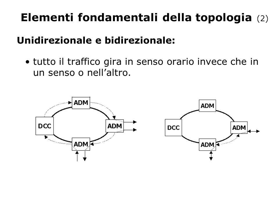 Elementi fondamentali della topologia (2) Unidirezionale e bidirezionale: tutto il traffico gira in senso orario invece che in un senso o nell'altro.