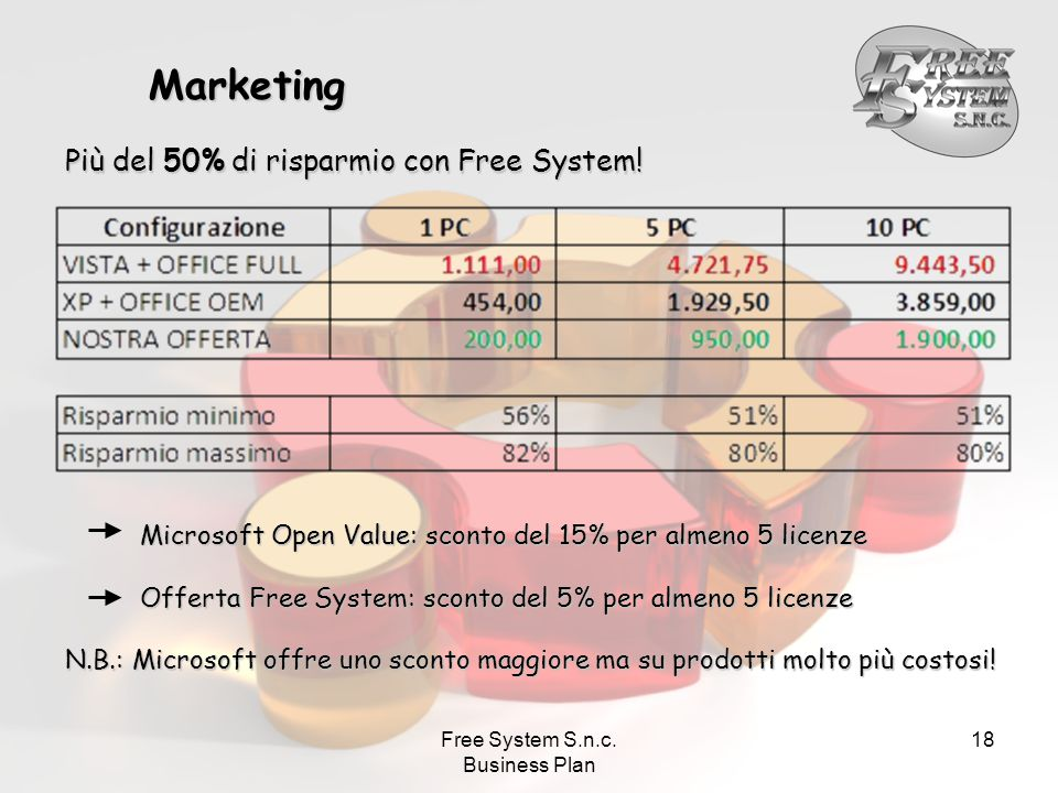 Free System S.n.c. Business Plan 18 Marketing Più del 50% di risparmio con Free System.