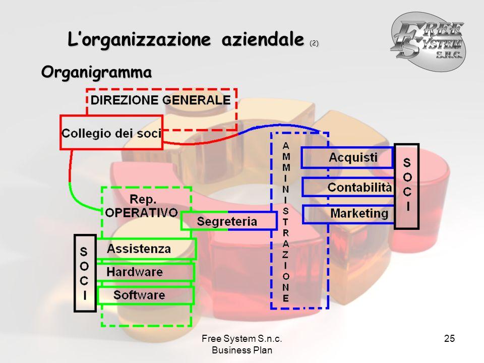 Free System S.n.c. Business Plan 25 L'organizzazione aziendale (2) Organigramma