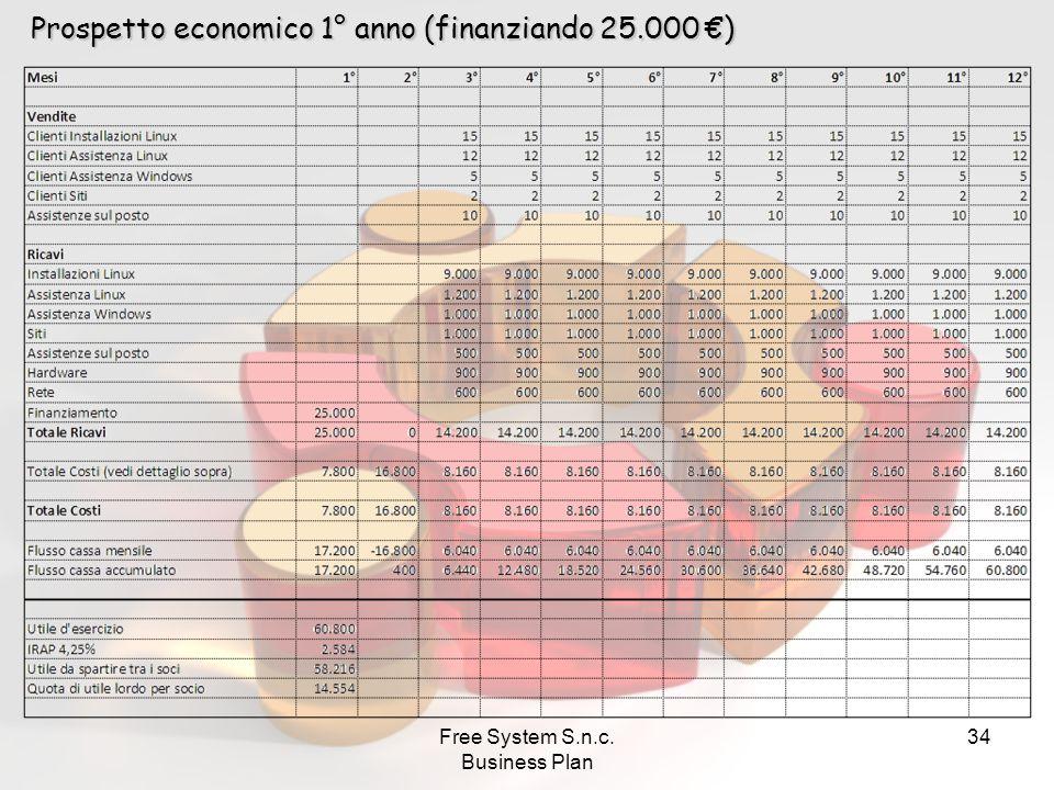 Free System S.n.c. Business Plan 34 Prospetto economico 1° anno (finanziando 25.000 €)