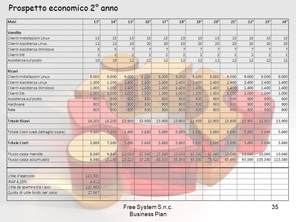 Free System S.n.c. Business Plan 35 Prospetto economico 2° anno