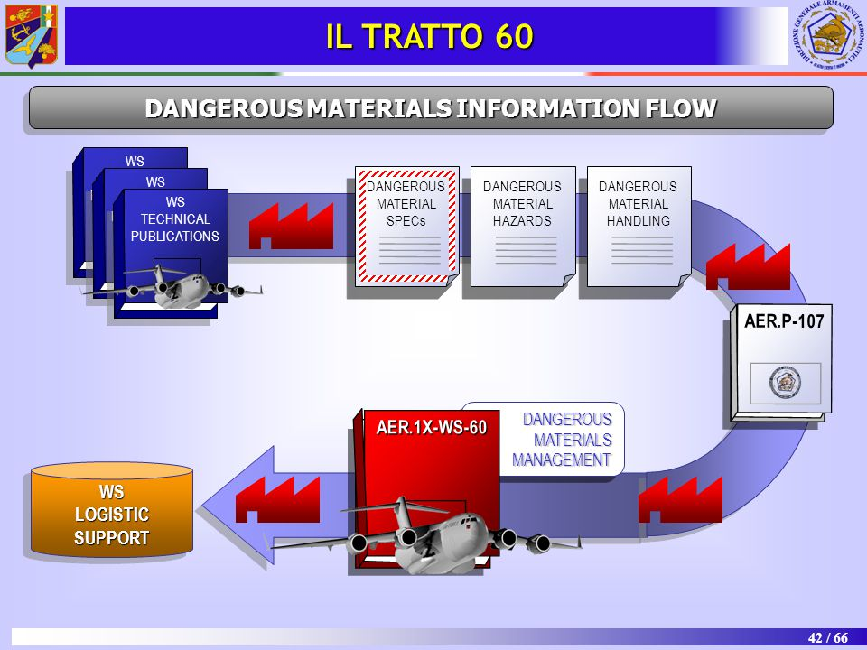 42 / 66 DANGEROUS MATERIALS INFORMATION FLOW AER.P-107 DANGEROUS MATERIAL SPECs DANGEROUS MATERIAL HANDLING DANGEROUS MATERIAL HAZARDS WS TECHNICAL PUBLICATIONS WS TECHNICAL PUBLICATIONS WS TECHNICAL PUBLICATIONS DANGEROUS MATERIALS MANAGEMENT MANAGEMENT AER.1X-WS-60 WS LOGISTIC SUPPORT WS IL TRATTO 60