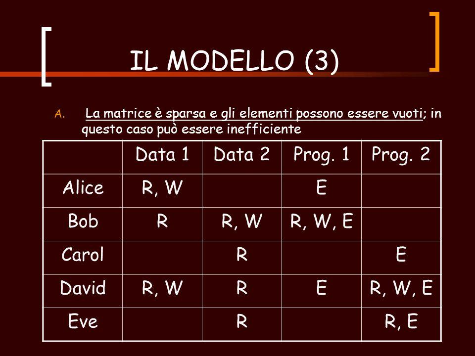 IL MODELLO (3) 1.