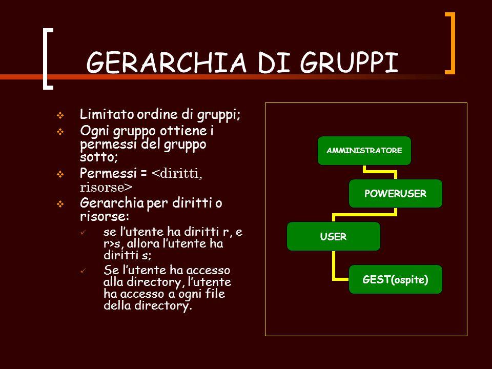 GROUPS ( 3 )  Caso di autorizzazione negativa ABCD USER OGGETTI GRUPPI Access o negato