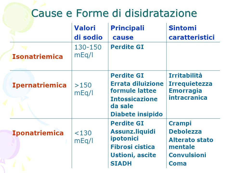 Cause e Forme di disidratazione Valori di sodio Principali cause Sintomi caratteristici Isonatriemica 130-150 mEq/l Perdite GI Ipernatriemica>150 mEq/
