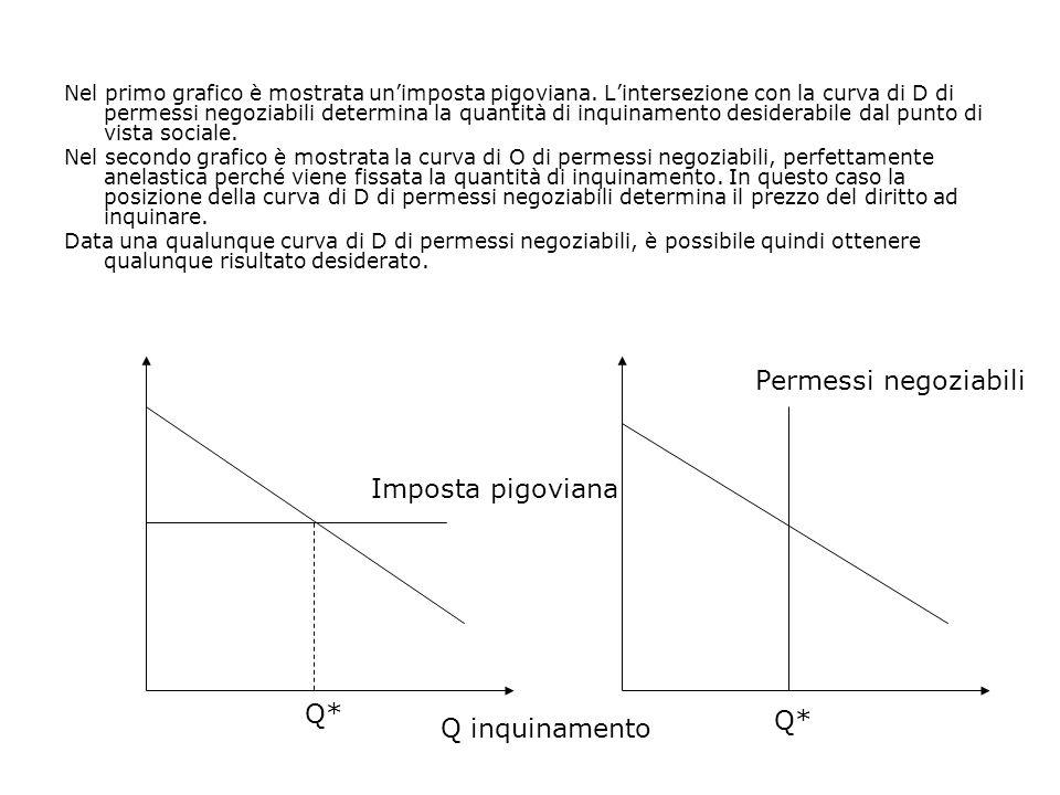 Nel primo grafico è mostrata un'imposta pigoviana. L'intersezione con la curva di D di permessi negoziabili determina la quantità di inquinamento desi