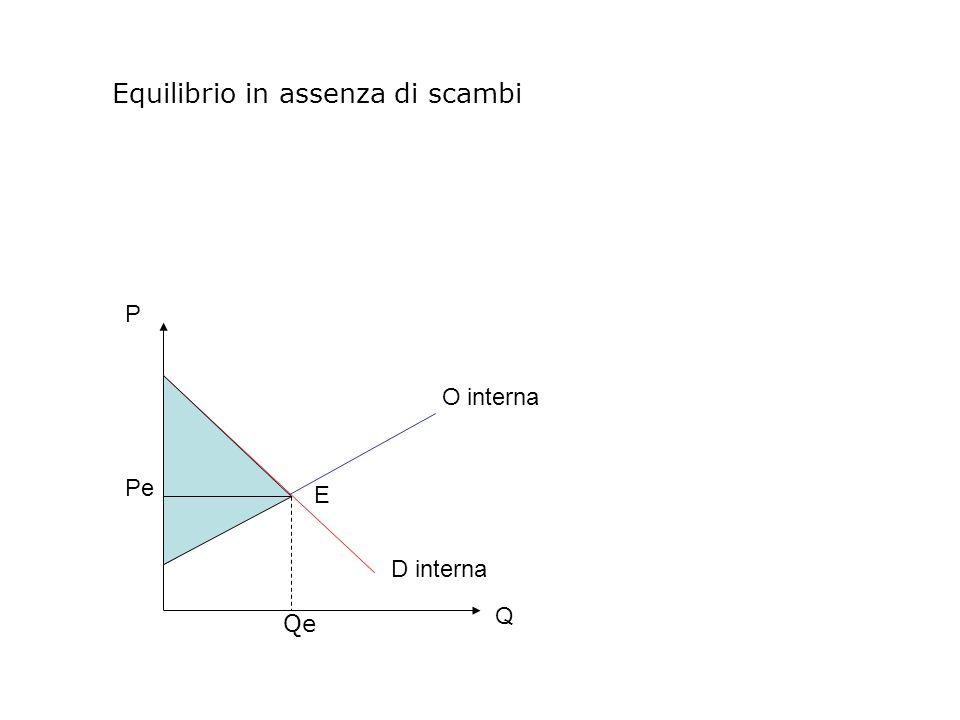 Equilibrio in assenza di scambi P Q D interna O interna E Pe Qe