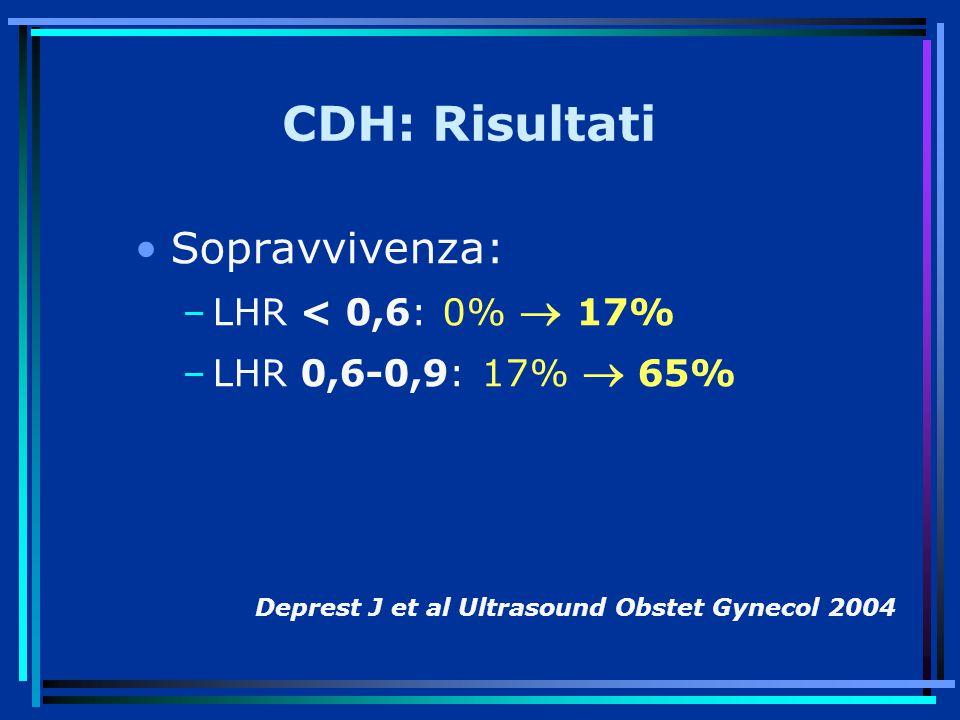 CDH: Risultati Sopravvivenza: –LHR < 0,6: 0%  17% –LHR 0,6-0,9: 17%  65% Deprest J et al Ultrasound Obstet Gynecol 2004