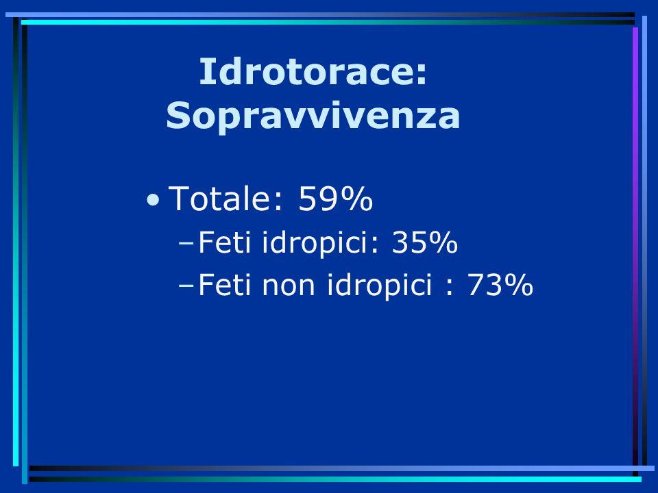 Idrotorace: Sopravvivenza Totale: 59% –Feti idropici: 35% –Feti non idropici : 73%