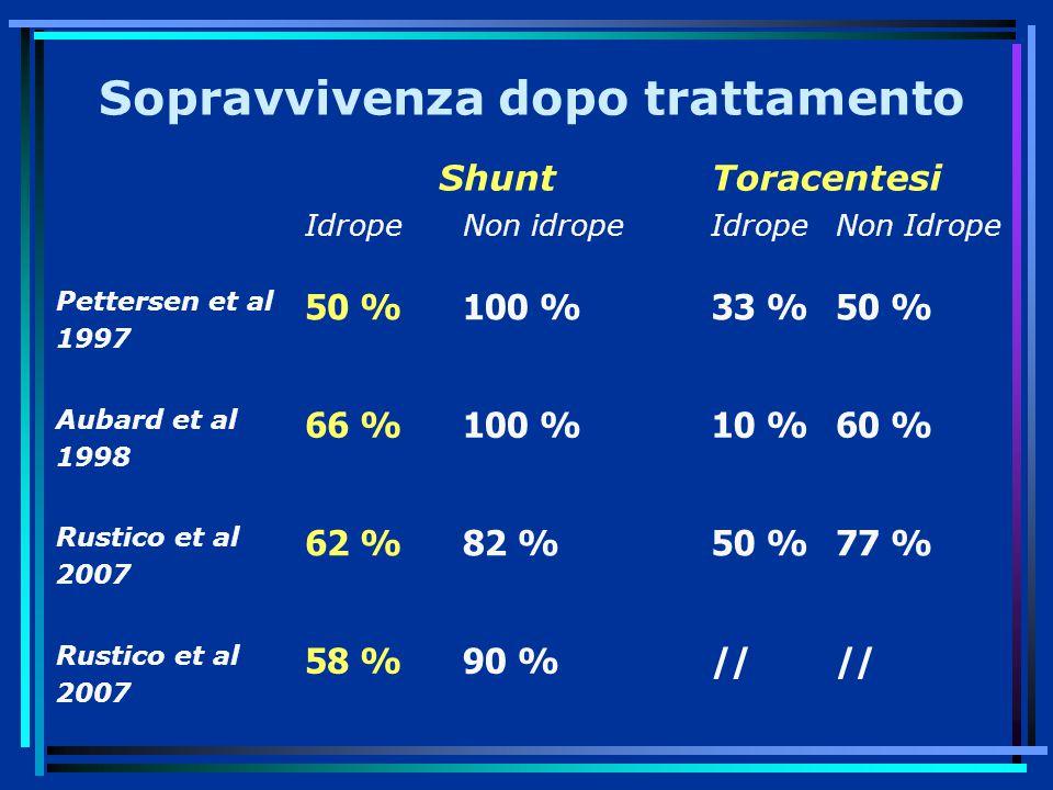 Sopravvivenza dopo trattamento ShuntToracentesi IdropeNon idropeIdropeNon Idrope Pettersen et al 1997 50 %100 %33 %50 % Aubard et al 1998 66 %100 %10 %60 % Rustico et al 2007 62 %82 %50 %77 % Rustico et al 2007 58 %90 %//