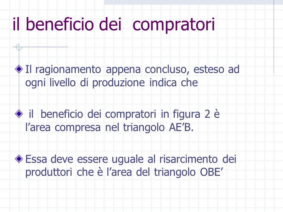 Il ragionamento appena concluso, esteso ad ogni livello di produzione indica che il beneficio dei compratori in figura 2 è l'area compresa nel triango
