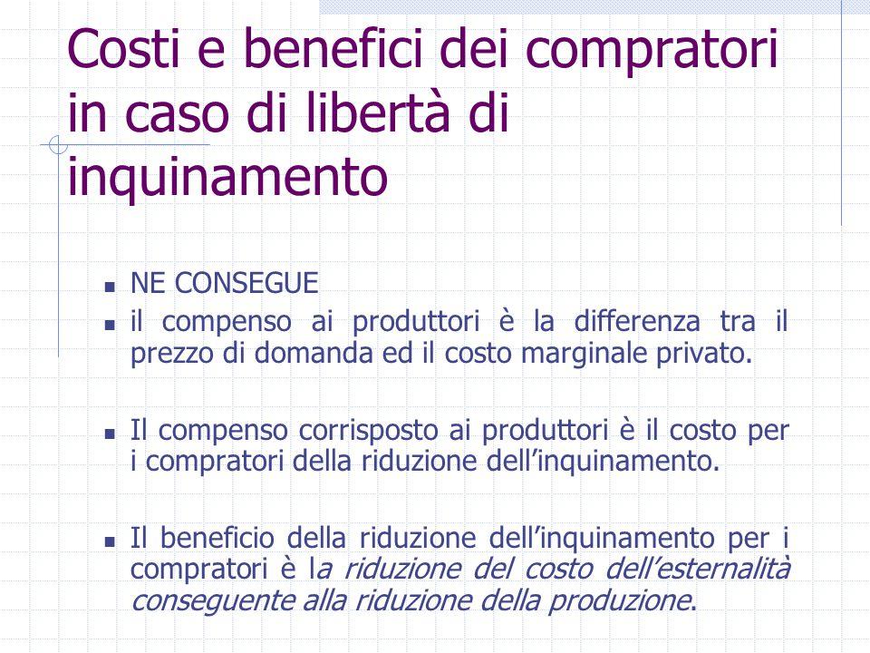 Costi e benefici dei compratori in caso di libertà di inquinamento NE CONSEGUE il compenso ai produttori è la differenza tra il prezzo di domanda ed i
