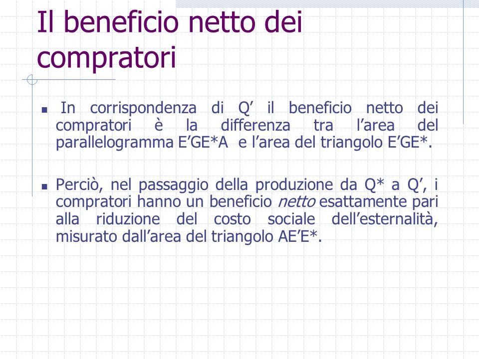 In corrispondenza di Q' il beneficio netto dei compratori è la differenza tra l'area del parallelogramma E'GE*A e l'area del triangolo E'GE*. Perciò,