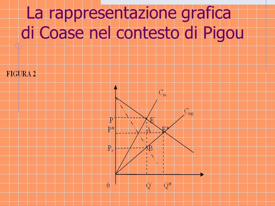 In corrispondenza di Q' il beneficio netto dei compratori è la differenza tra l'area del parallelogramma E'GE*A e l'area del triangolo E'GE*.