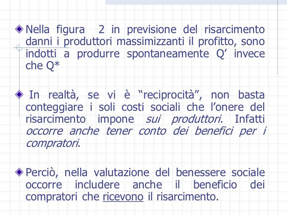 Nella figura 2 in previsione del risarcimento danni i produttori massimizzanti il profitto, sono indotti a produrre spontaneamente Q' invece che Q* In
