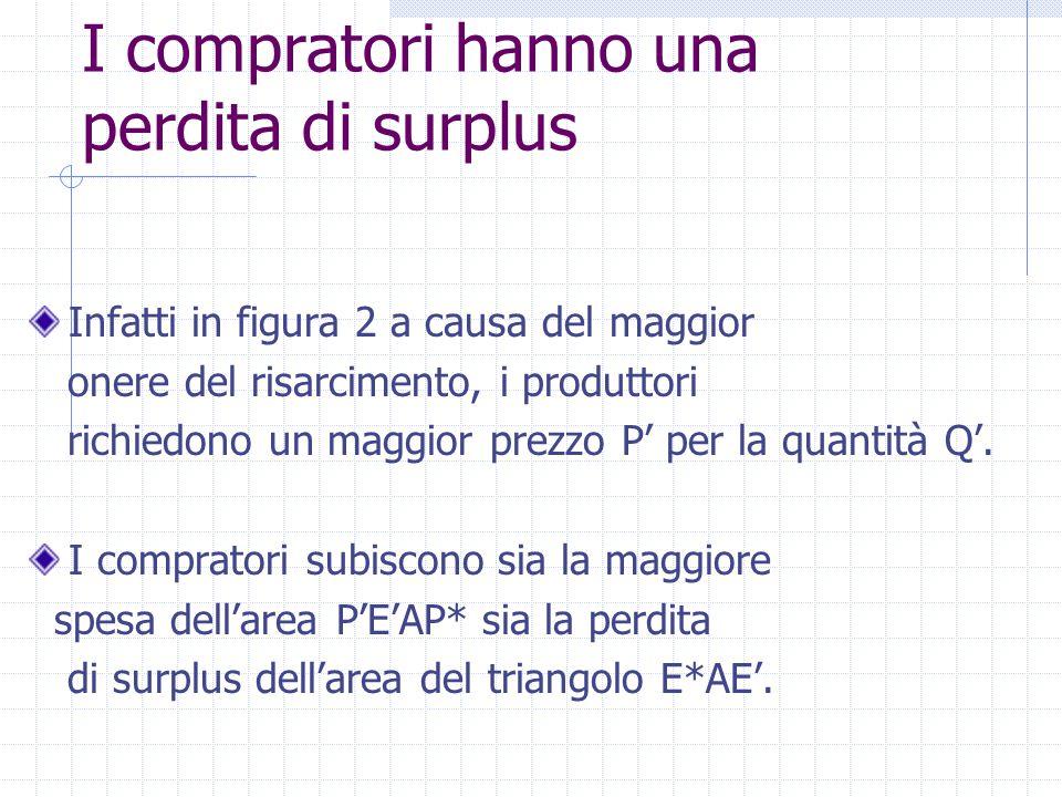 I compratori hanno una perdita di surplus Infatti in figura 2 a causa del maggior onere del risarcimento, i produttori richiedono un maggior prezzo P'