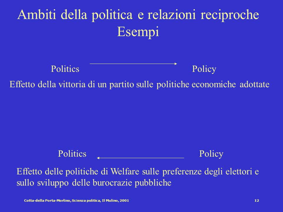 11Cotta-della Porta-Morlino, Scienza politica, Il Mulino, 2001 Ambiti della politica e relazioni reciproche Polity PoliticsPolicy