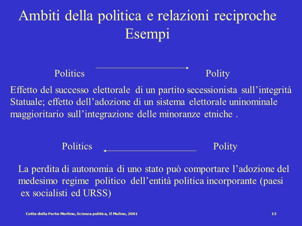 12Cotta-della Porta-Morlino, Scienza politica, Il Mulino, 2001 Ambiti della politica e relazioni reciproche Esempi PoliticsPolicy PoliticsPolicy Effet