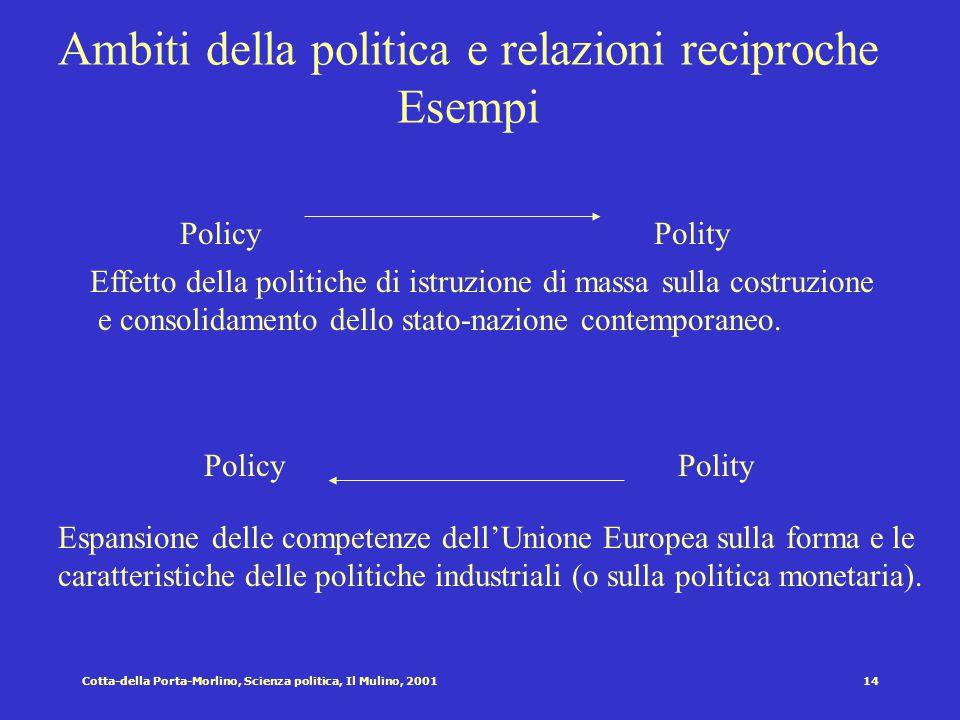 13Cotta-della Porta-Morlino, Scienza politica, Il Mulino, 2001 Ambiti della politica e relazioni reciproche Esempi PoliticsPolity PoliticsPolity Effet
