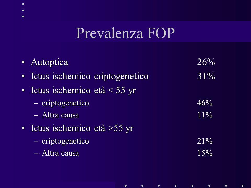 Prevalenza FOP AutopticaAutoptica 26% Ictus ischemico criptogenetico 31%Ictus ischemico criptogenetico 31% Ictus ischemico età < 55 yrIctus ischemico