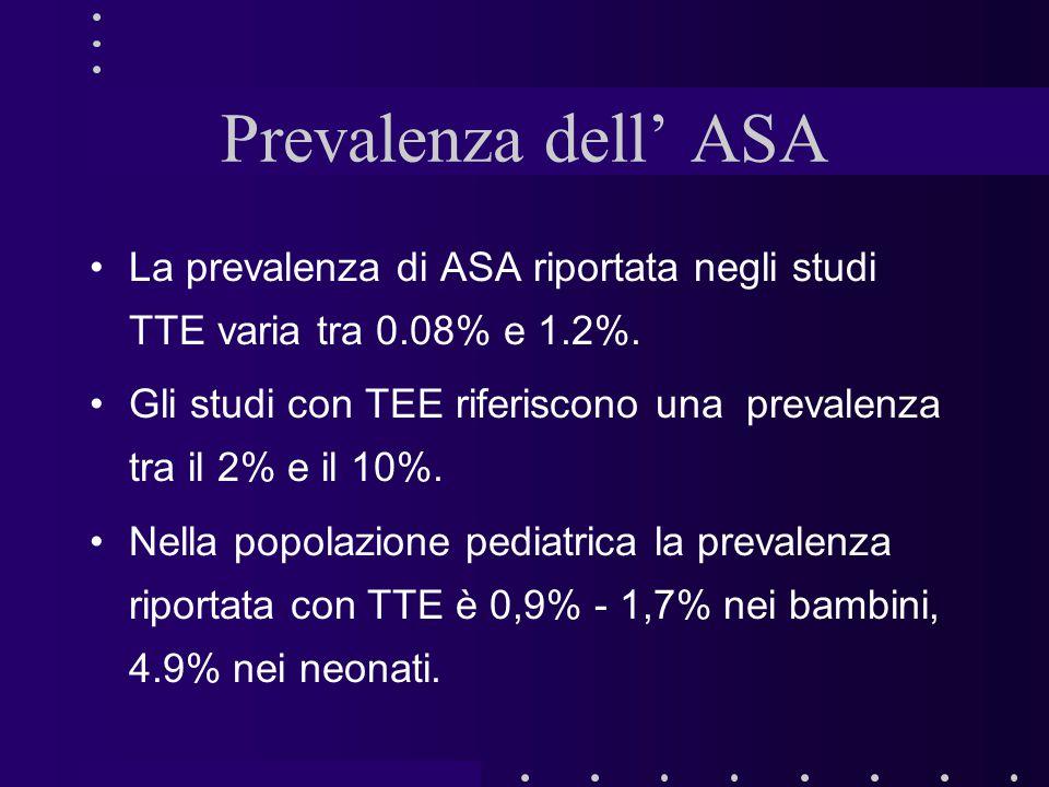 Prevalenza dell' ASA La prevalenza di ASA riportata negli studi TTE varia tra 0.08% e 1.2%. Gli studi con TEE riferiscono una prevalenza tra il 2% e i