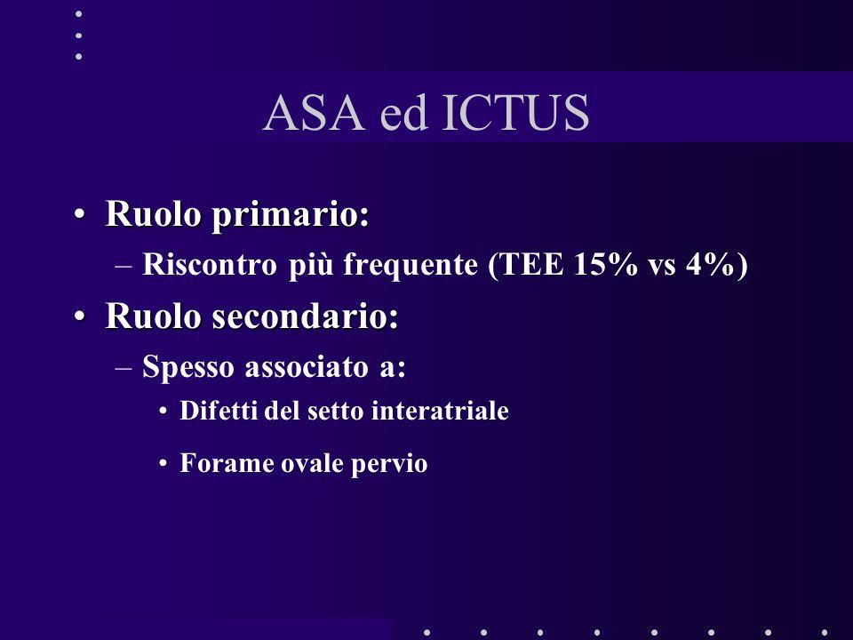 ASA ed ICTUS Ruolo primario:Ruolo primario: –Riscontro più frequente (TEE 15% vs 4%) Ruolo secondario:Ruolo secondario: –Spesso associato a: Difetti del setto interatriale Forame ovale pervio