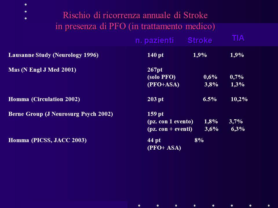 Rischio di ricorrenza annuale di Stroke in presenza di PFO (in trattamento medico) Lausanne Study (Neurology 1996)140 pt 1,9% 1,9% Mas (N Engl J Med 2