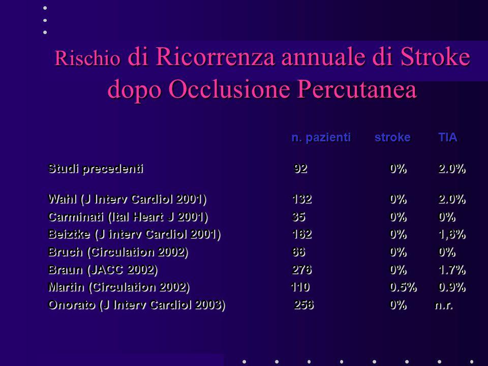Rischio di Ricorrenza annuale di Stroke dopo Occlusione Percutanea n. pazienti strokeTIA n. pazienti strokeTIA Studi precedenti 920%2.0% Wahl (J Inter