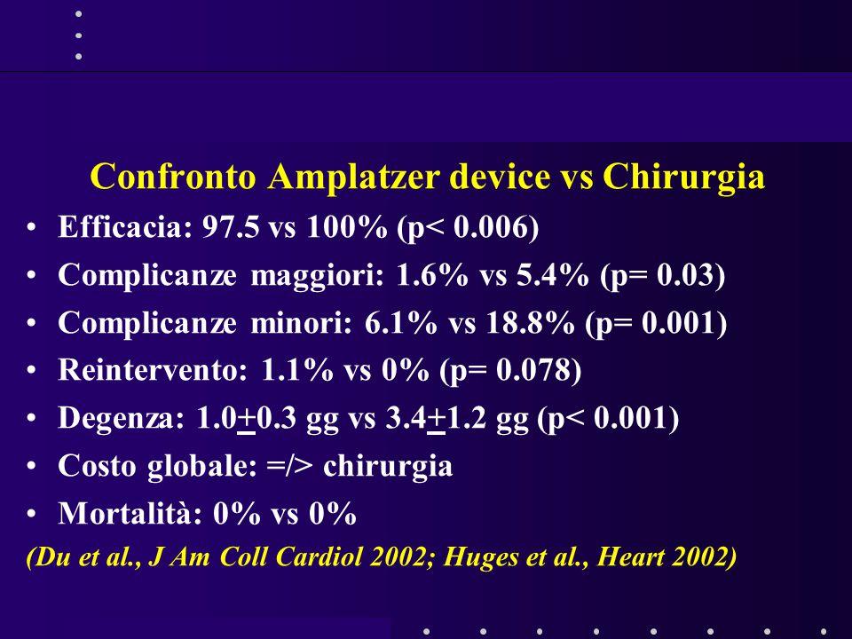 Confronto Amplatzer device vs Chirurgia Efficacia: 97.5 vs 100% (p< 0.006) Complicanze maggiori: 1.6% vs 5.4% (p= 0.03) Complicanze minori: 6.1% vs 18.8% (p= 0.001) Reintervento: 1.1% vs 0% (p= 0.078) Degenza: 1.0+0.3 gg vs 3.4+1.2 gg (p< 0.001) Costo globale: =/> chirurgia Mortalità: 0% vs 0% (Du et al., J Am Coll Cardiol 2002; Huges et al., Heart 2002)