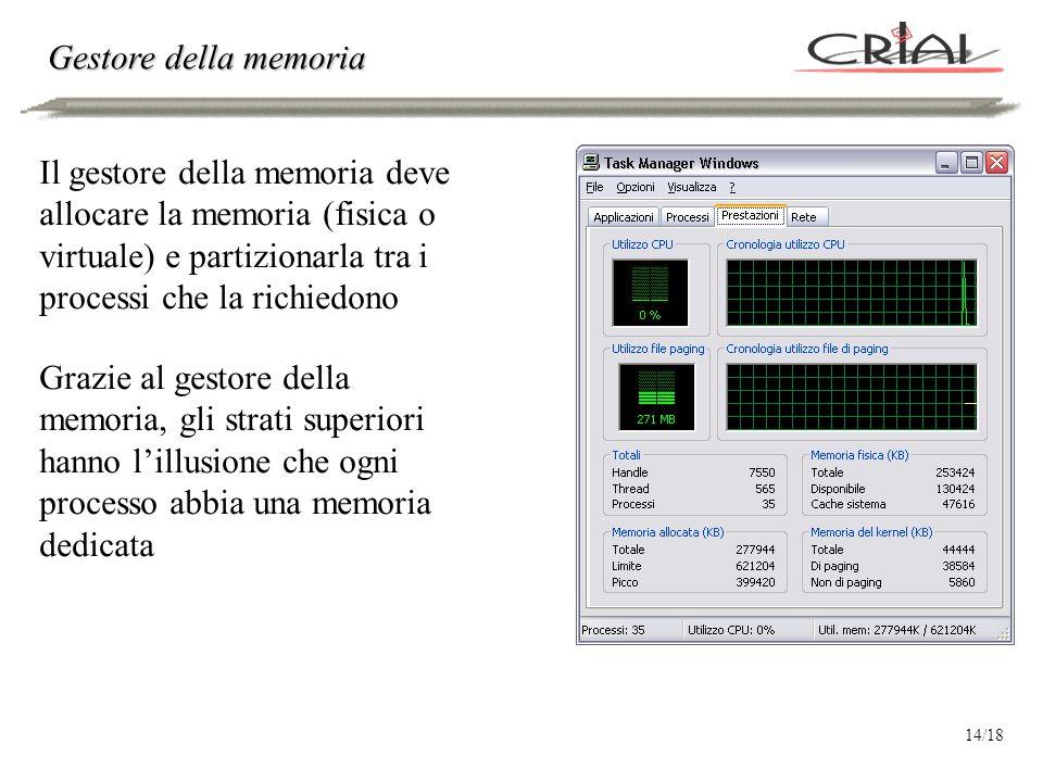 Gestore della memoria Il gestore della memoria deve allocare la memoria (fisica o virtuale) e partizionarla tra i processi che la richiedono Grazie al gestore della memoria, gli strati superiori hanno l'illusione che ogni processo abbia una memoria dedicata 14/18