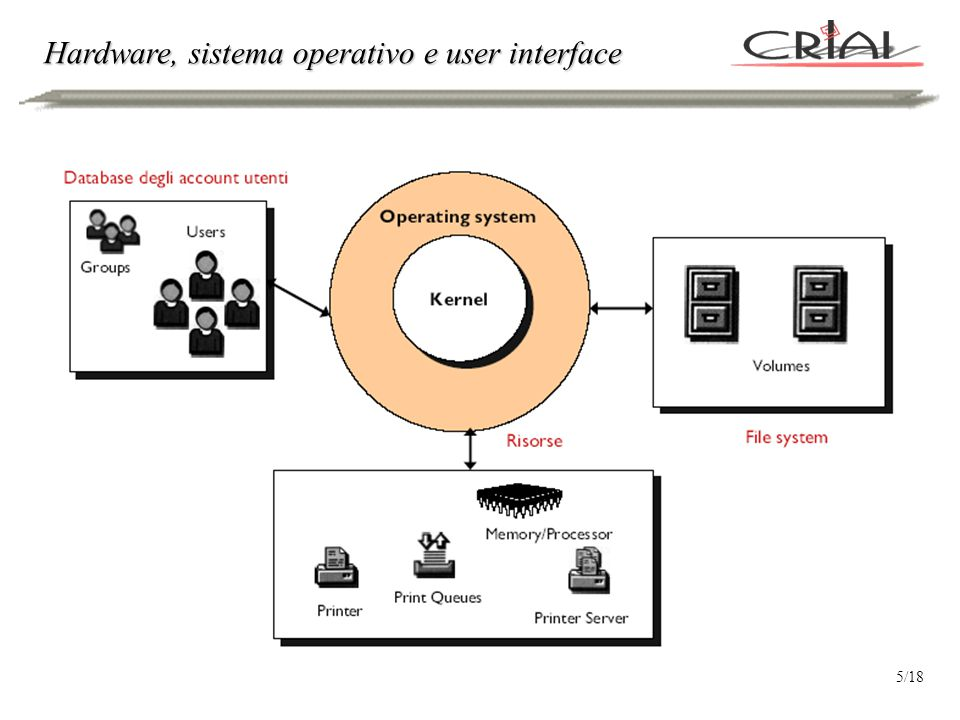 Hardware, sistema operativo e user interface 5/18
