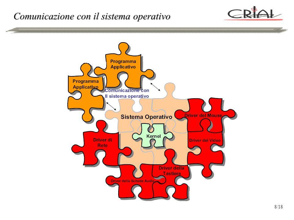 Comunicazione con il sistema operativo 8/18