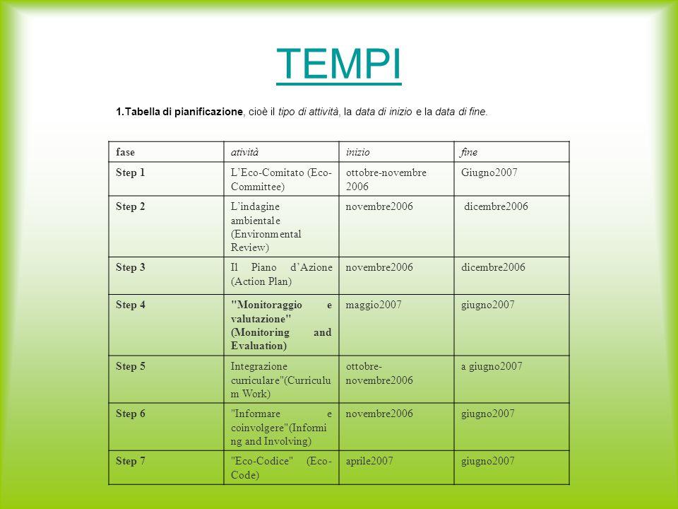 TEMPI 1.Tabella di pianificazione, cioè il tipo di attività, la data di inizio e la data di fine.