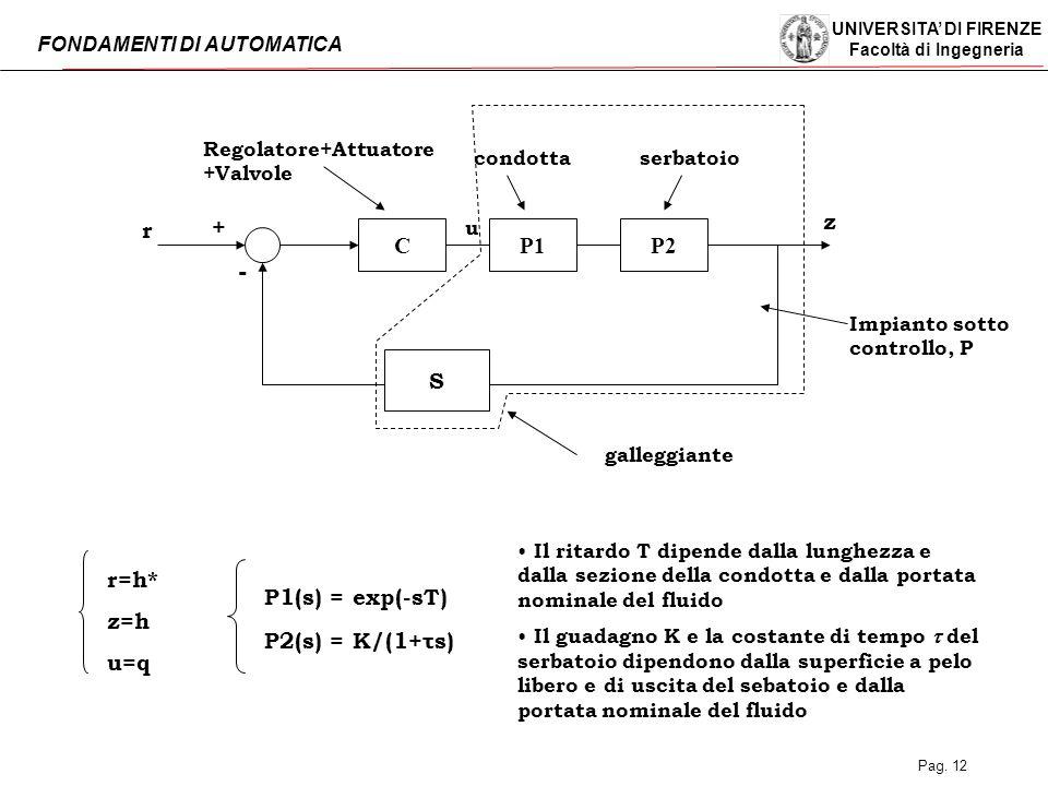UNIVERSITA' DI FIRENZE Facoltà di Ingegneria FONDAMENTI DI AUTOMATICA Pag. 12 S galleggiante CP1P2 z r condottaserbatoio u r=h* z=h u=q + P1(s) = exp(