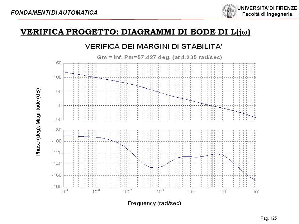 UNIVERSITA' DI FIRENZE Facoltà di Ingegneria FONDAMENTI DI AUTOMATICA Pag. 125 VERIFICA PROGETTO: DIAGRAMMI DI BODE DI L(j  )